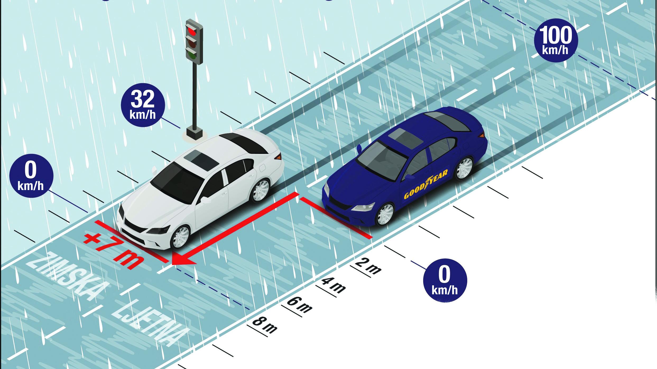Razlika u dužini zaustavnog pute između zimske i ljetne gume