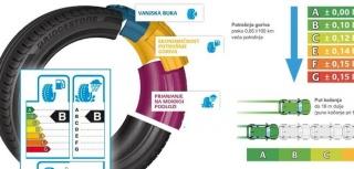 EU oznake ocjena testiranja guma