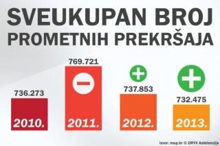 Usporedba broja prometnih prekršaja od 2010. do 2013. u Hrvatskoj