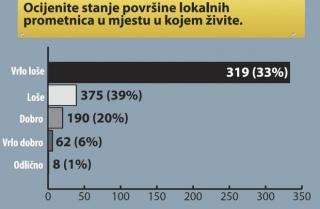 HAK anketa: lokalne prometnice u Hrvatskoj su - loše