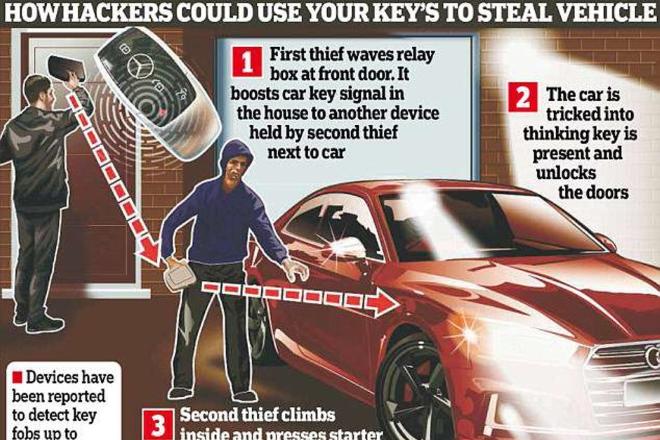Ključ u aluminijskoj foliji mogao bi zaštititi auto od krađe