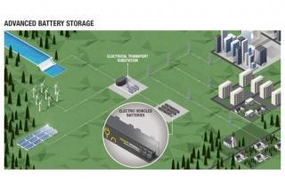 Advanced Battery Storage, najveći stacionarni sustav za pohranu energije u baterijama iz električnih vozila u Europi
